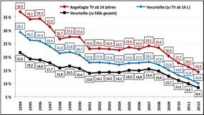 Vergewaltigungsstatistik Deutschland
